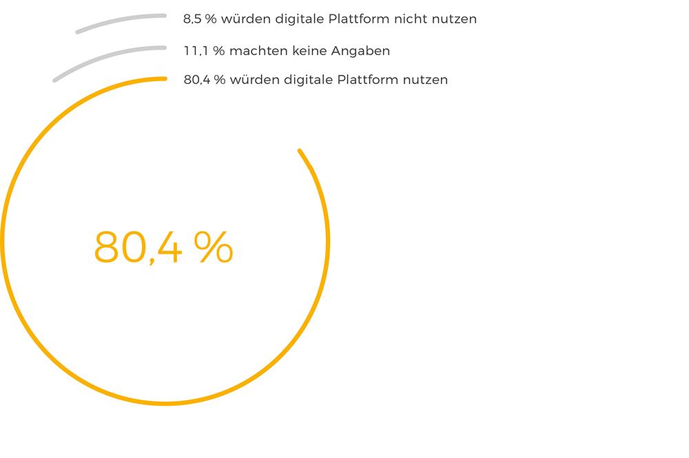 Nutzung digitaler Plattformen