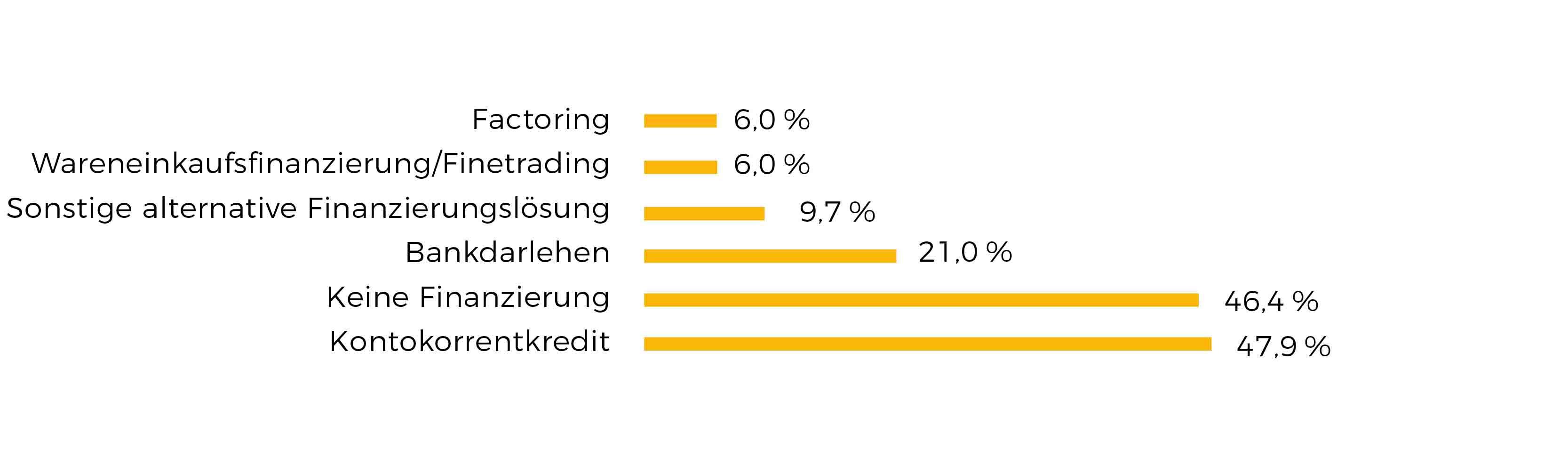 Grafik Mittelstandsfinanzierung Instrumente