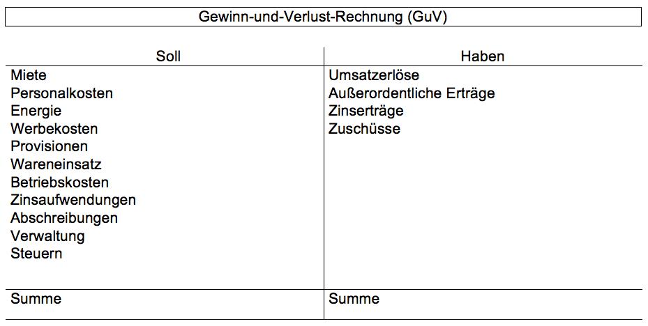 Beispiel für die Kontenform der GuV