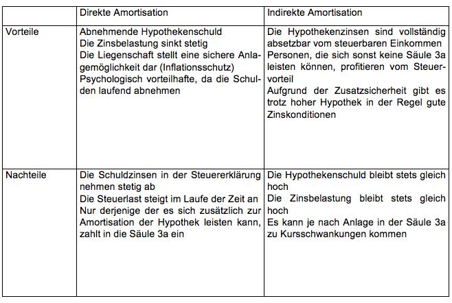 Tabelle Direkte indirekte Armotisation Vorteile Nachteile