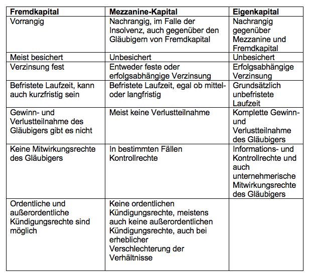 Beispiel Mezzanine Kapital