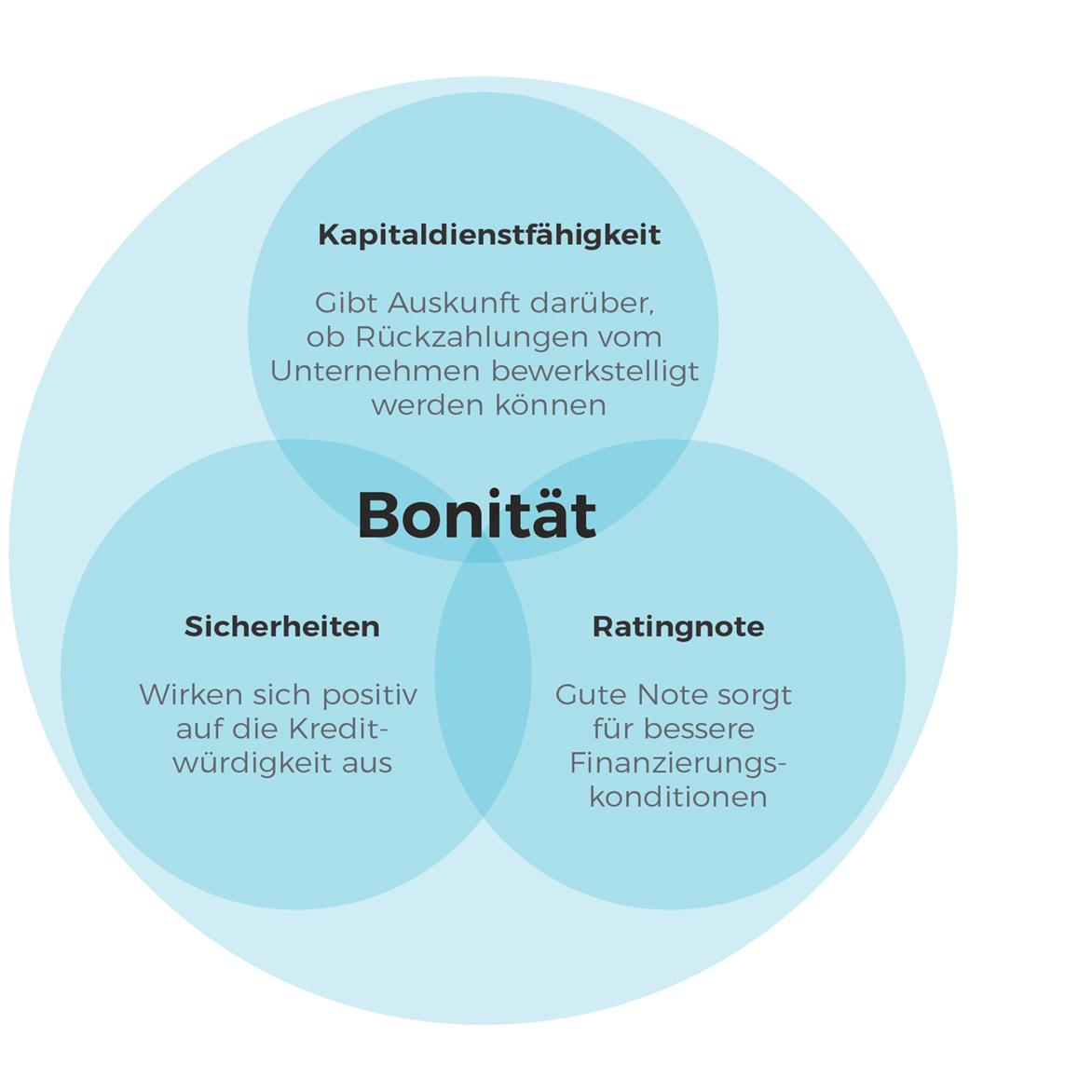 Infografik: Bonität