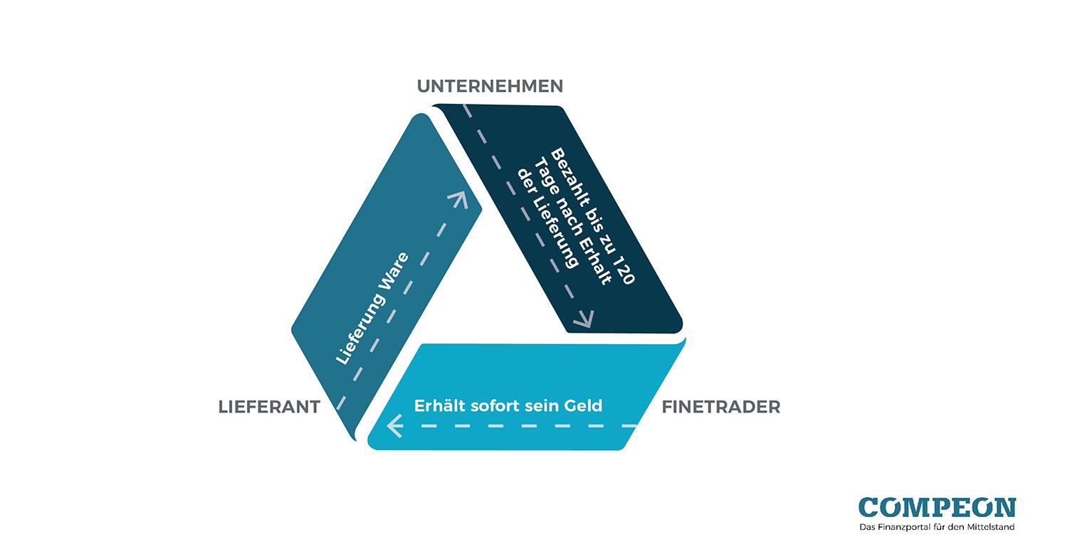 Infografik: Wareneinkaufsfinanzierung