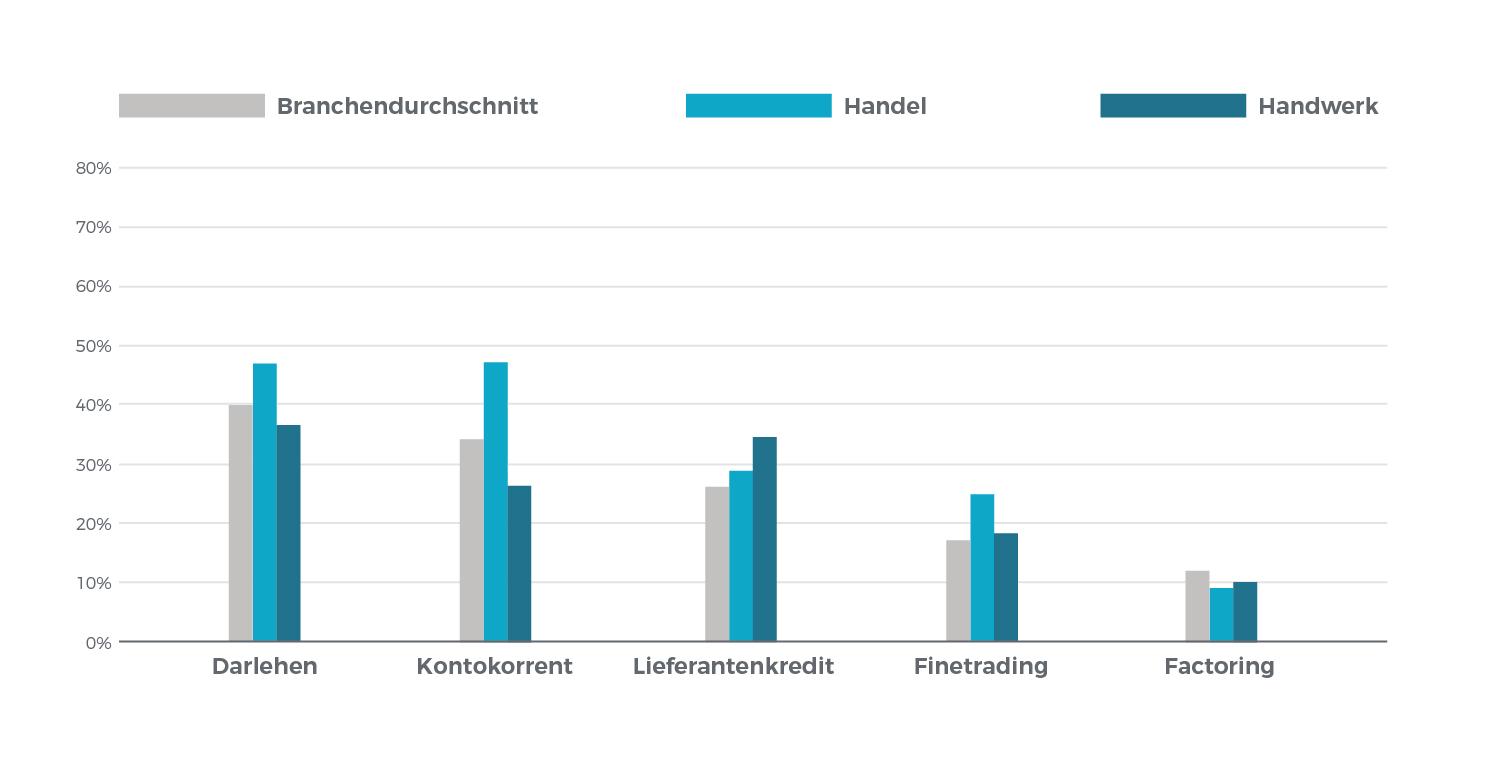 Diagramm: Finanzierung von Waren- und Betriebsmittel im Handel und Handwerk