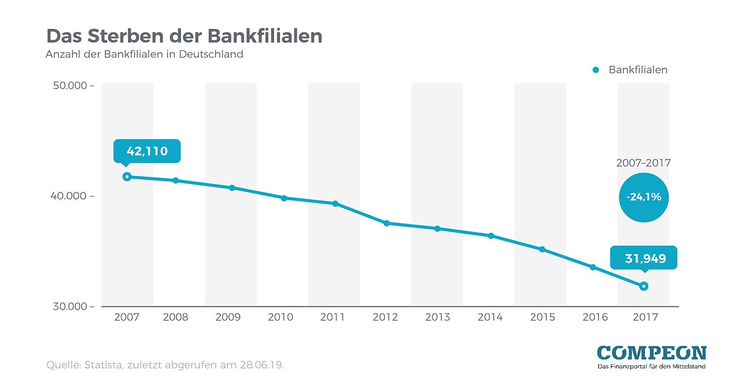 Diagramm: Filialschließung Banken