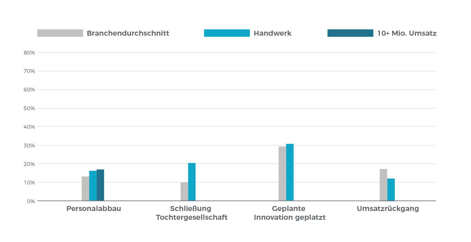 Diagramm: Folgen nicht gewährter Finanzierungen in den Branchen