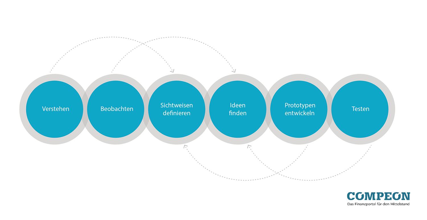 Infografik: Design Thinking Prozess